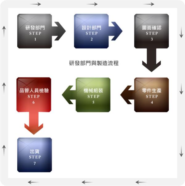 研发部门与制造流程